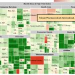 High yield chart