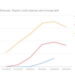 Negative yields