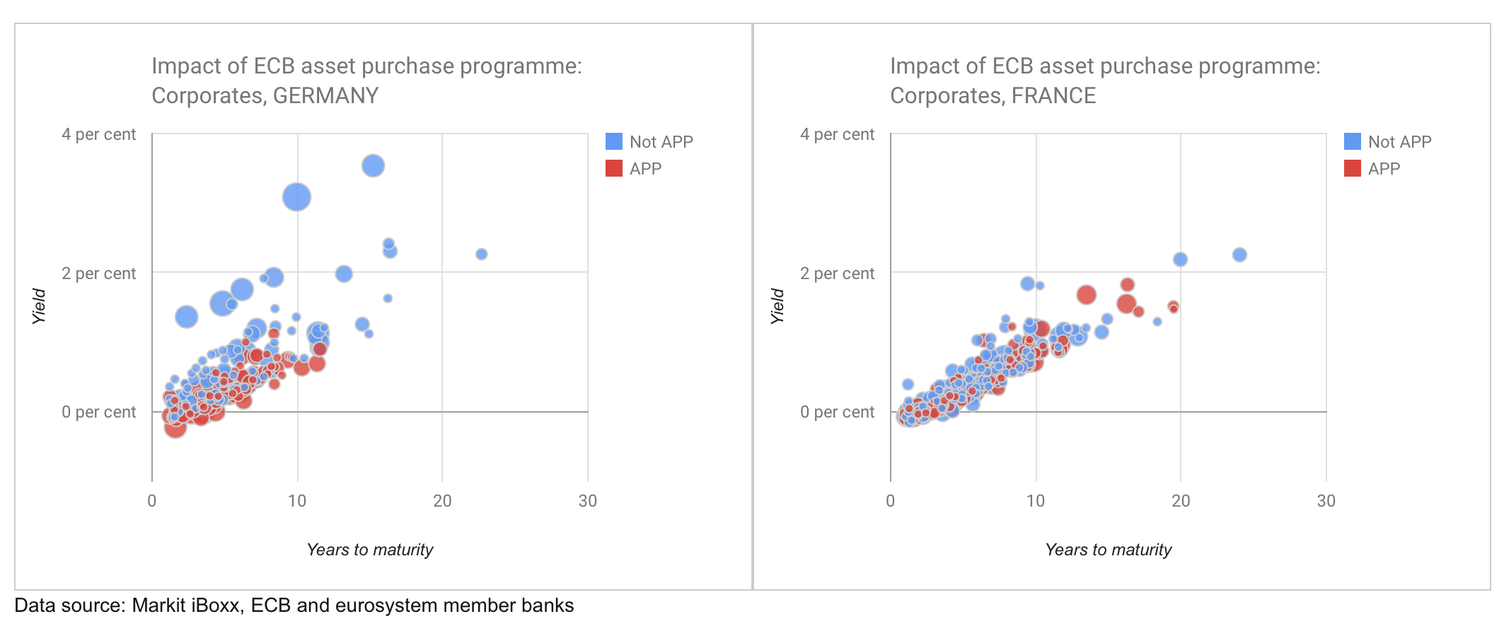 Yields vs maturity for corporate bonds included in the ECB asset purchase programme vs those outside it. An interactive version of this chart is available to subscribers.