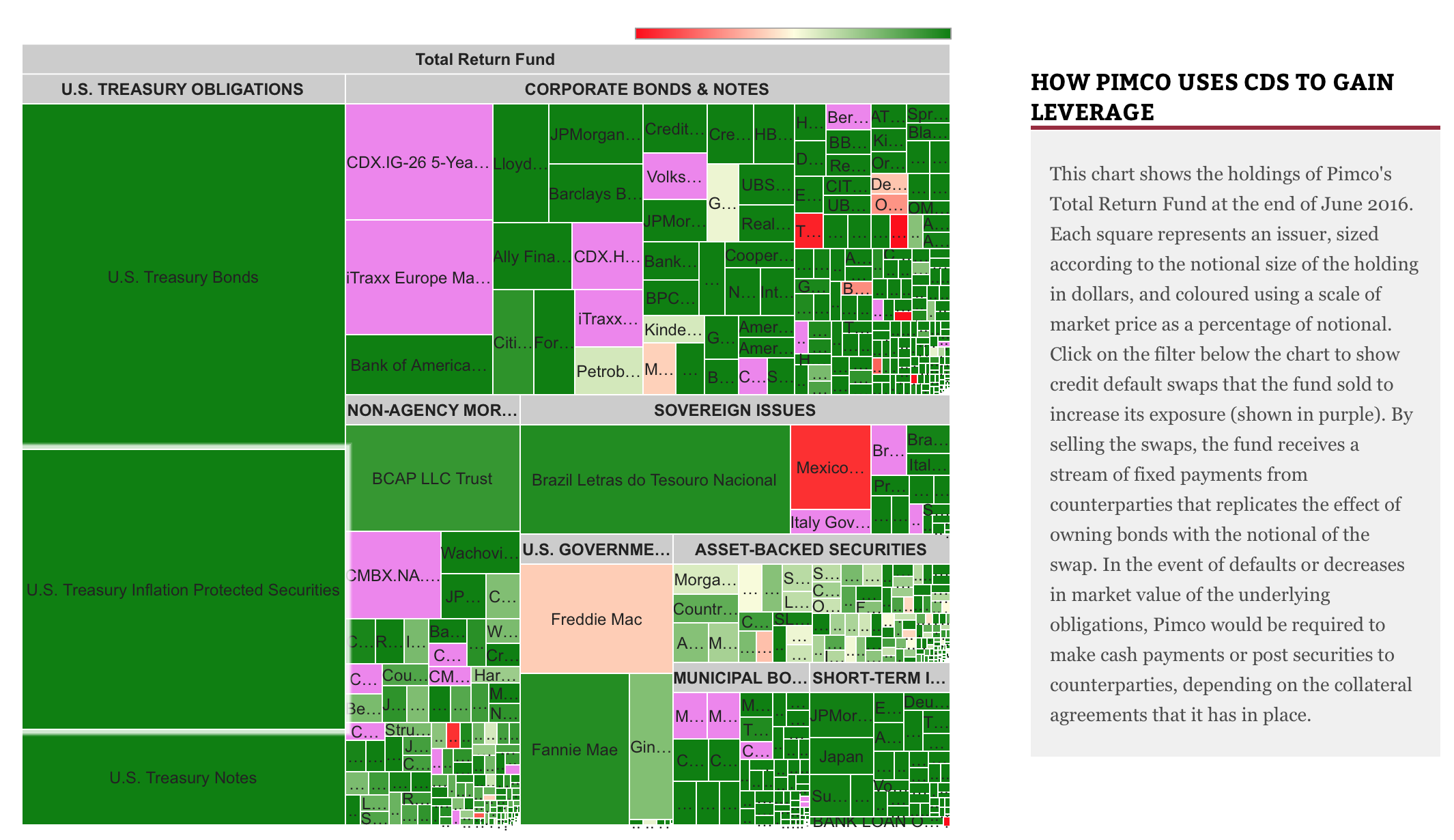 Holdings of Pimco's Total Return Fund. Screenshot of an interactive visualisation available to subscribers.