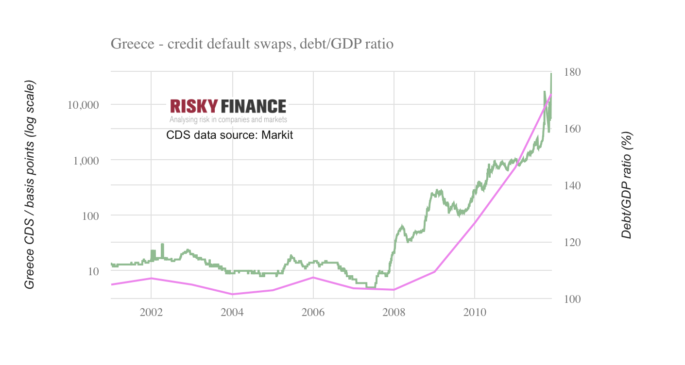 The left axis shows the price of Greece credit default swaps on a logarithmic scale, and the right axis shows Greece's debt-GDP ratio. Screenshot of an interactive chart available to subscribers.