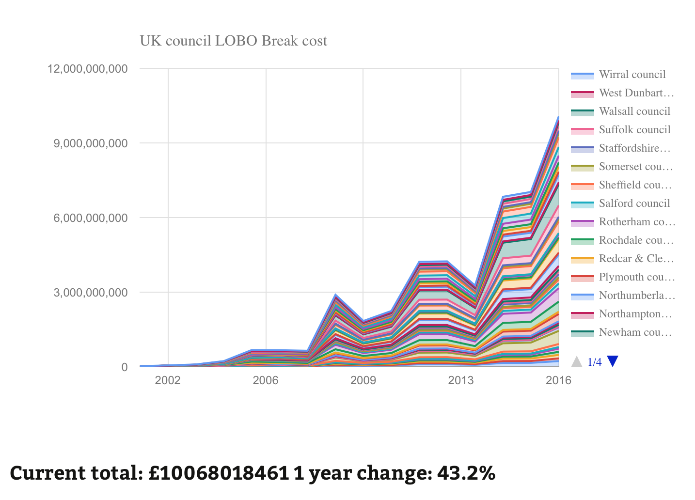 UK council LOBO break costs over time. Screenshot of interactive chart available to subscribers.